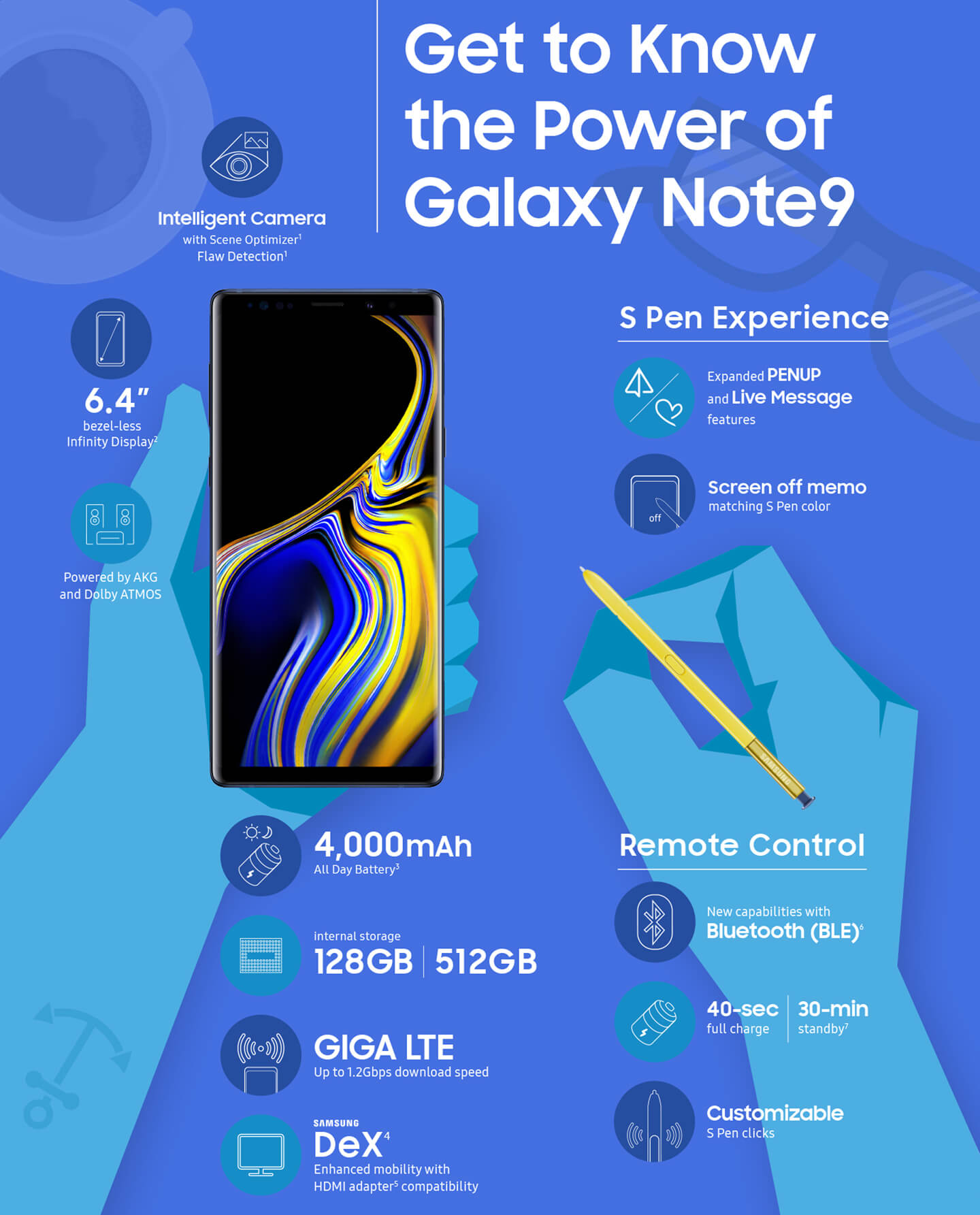 Samsung Galaxy Note 9 infographic