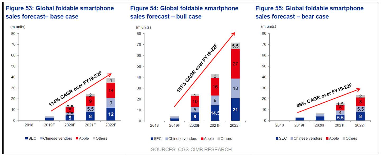Aandeel opvouwbare smartphones