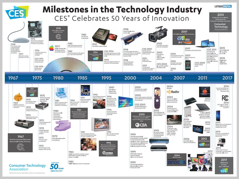 CES 2019 producten