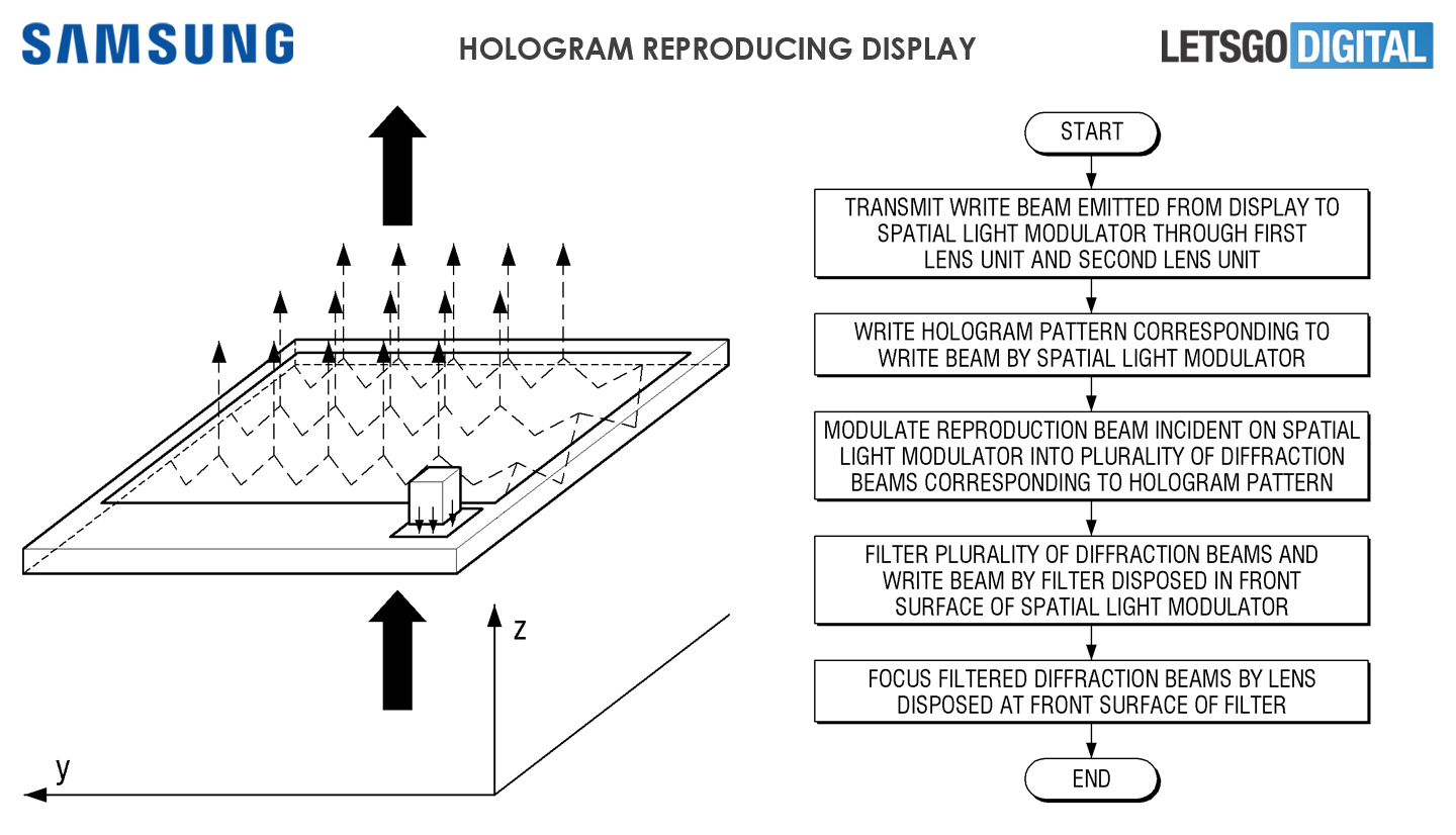 Hologram smartphone display