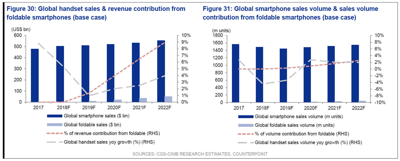 Marktaandeel opvouwbare telefoons