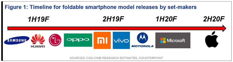Opvouwbare smartphone fabrikanten