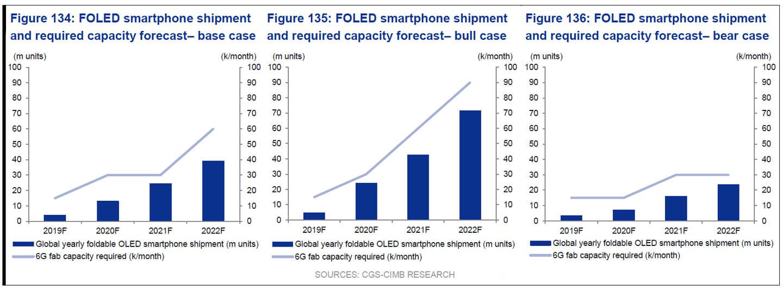 Toeleveranciers opvouwbare smartphones