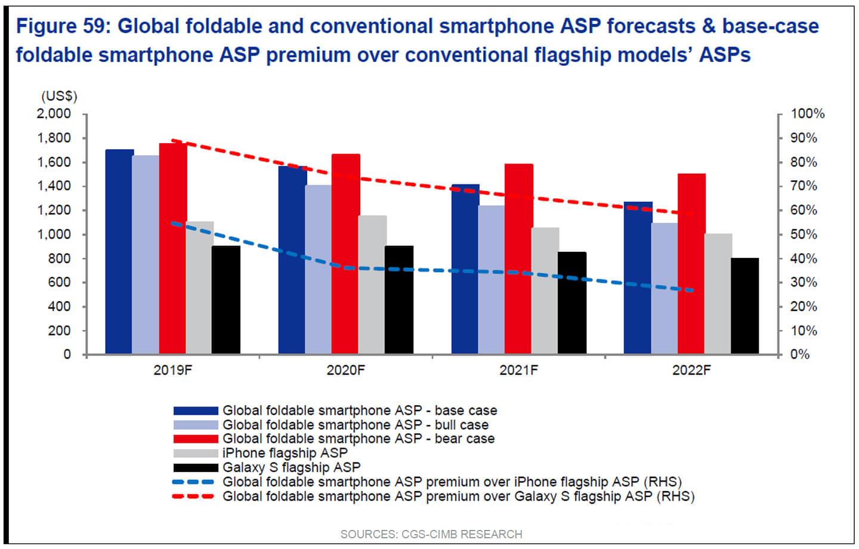 Verkoopprijs opvouwbare smartphones