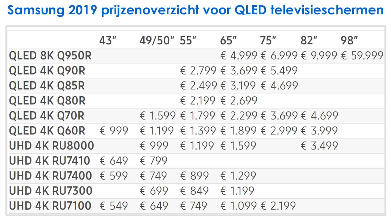 Samsung QED TV prijzen