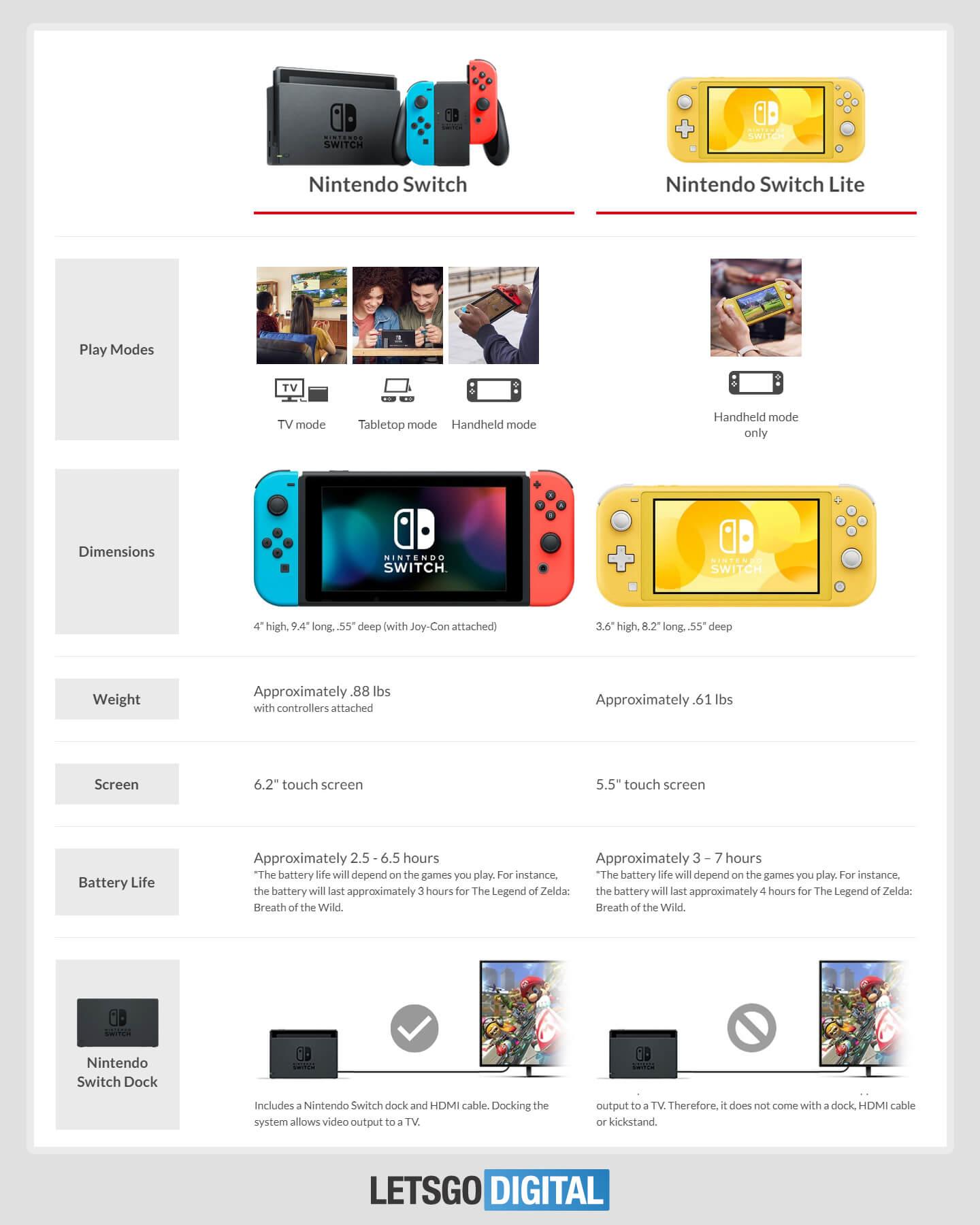Nintendo Switch Lite prijs vergelijken
