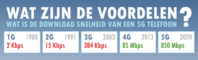 Hoe snel is 5G