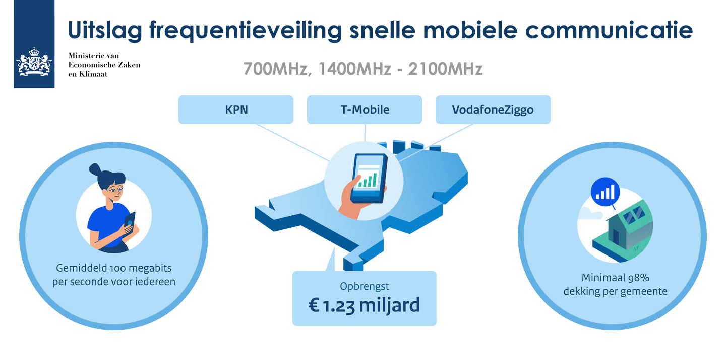 5G frequenties