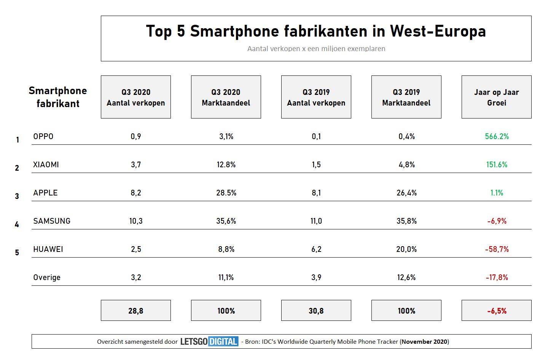 Smartphone merken overzicht 2020