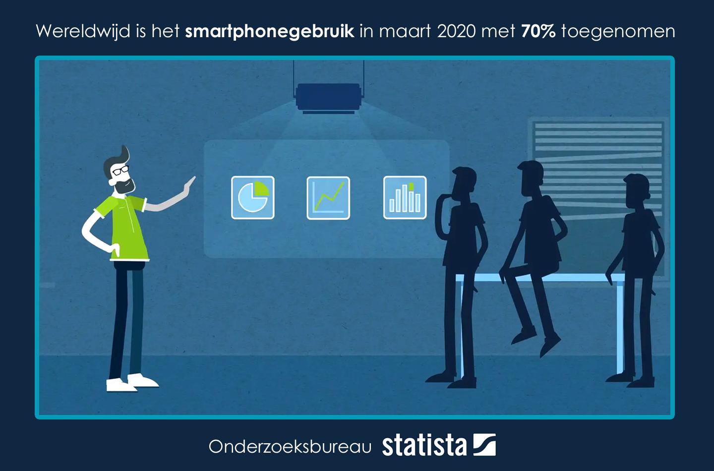 Smartphonegebruik onderzoeksbureau Statista