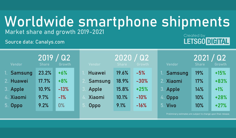 Top 5 smartphone merken 2021