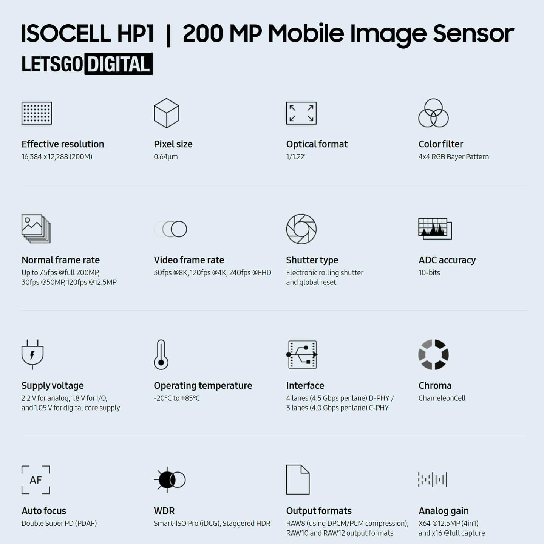 Samsung ISOCELL HP1 200 Megapixel camera sensor